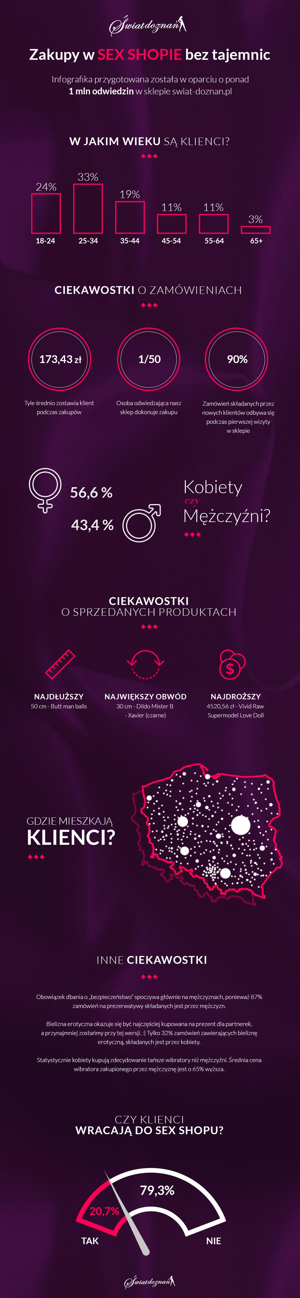 swiat_doznan_infografika2